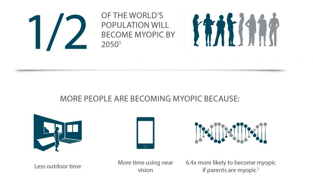 facts about myopia